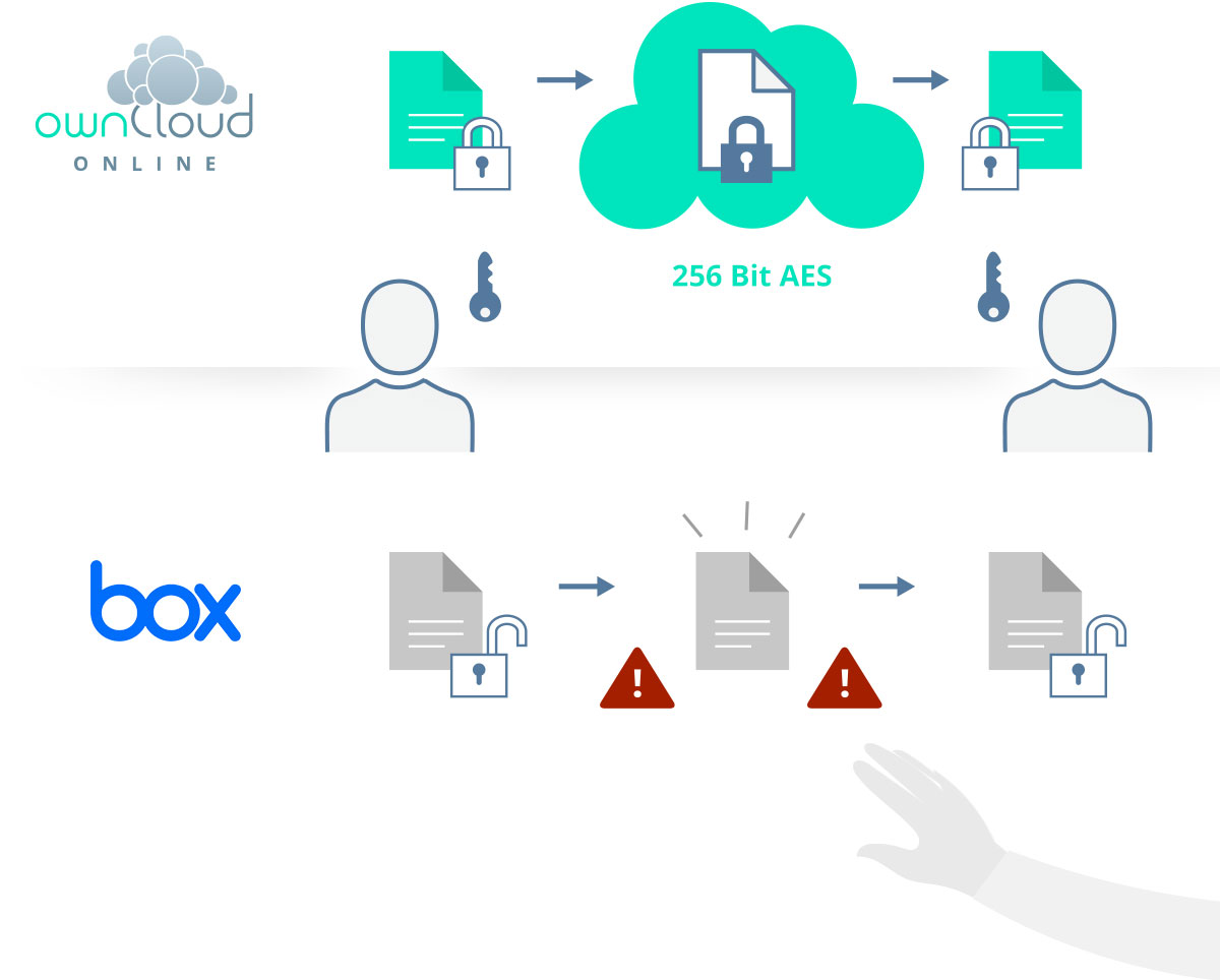 Compare ownCloud.online and box.com: End-to-end-encryption