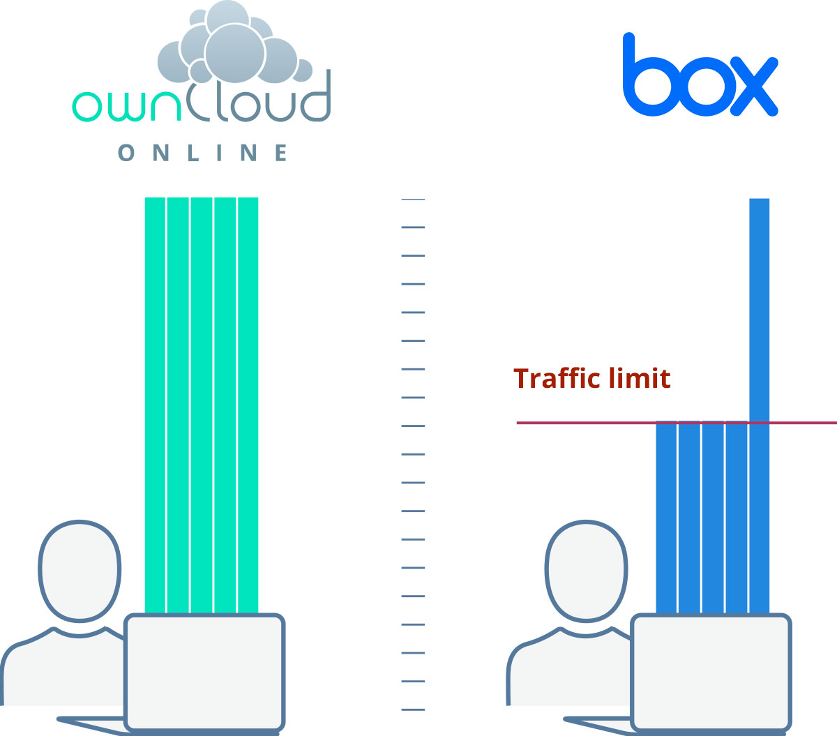Compare ownCloud.online and Box.com: No traffic limit