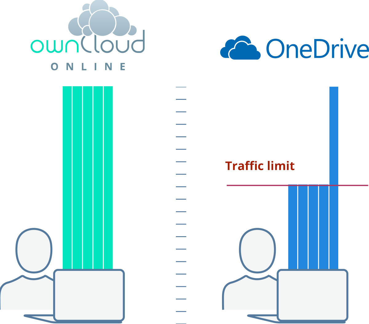 No traffic limits with ownCloud.online