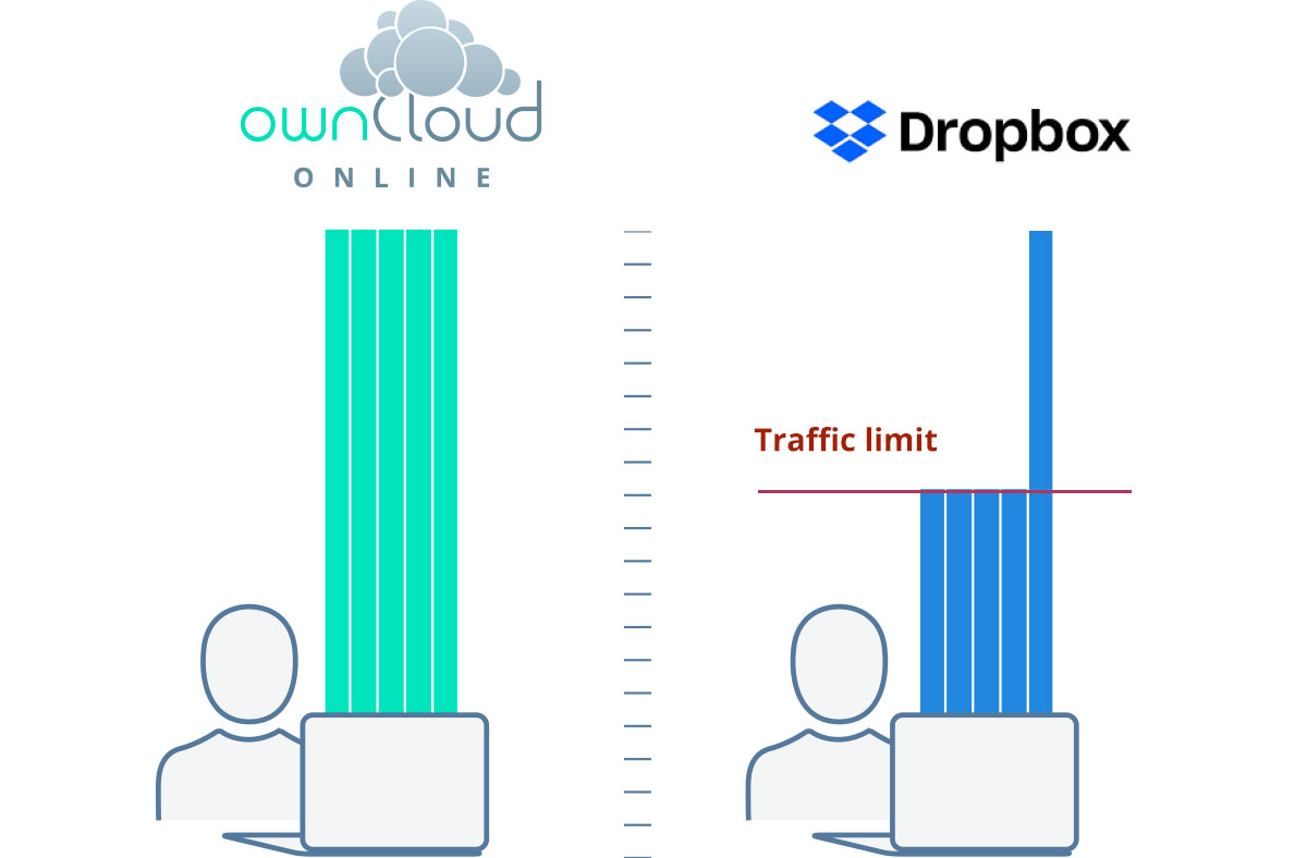 Compare ownCloud and Dropbox: Traffic limit